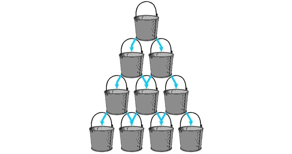 Kaskade aus Wassereimern als Modell für Linkjuice