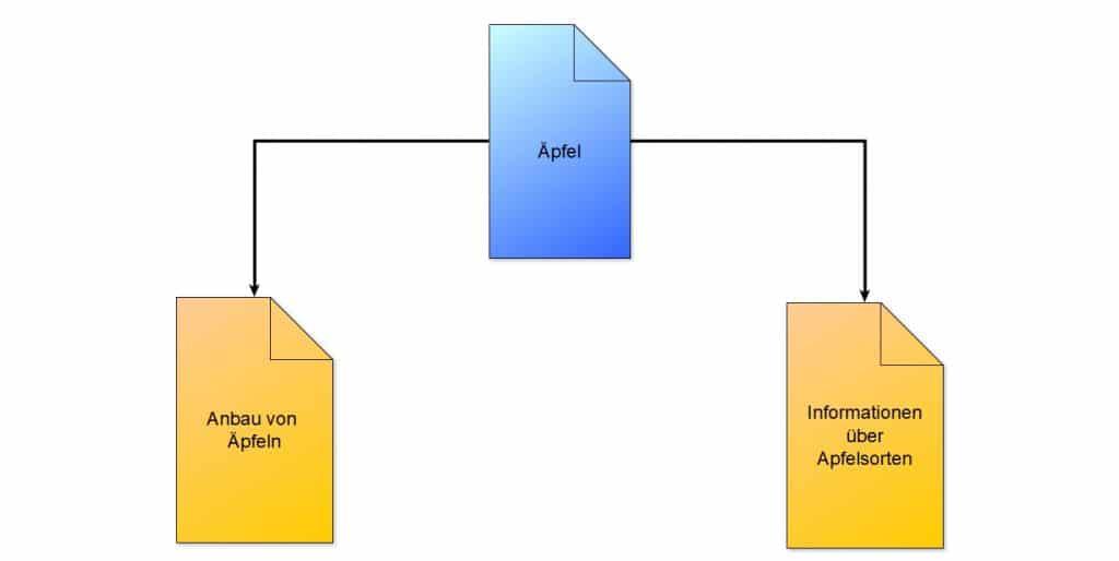 Einfaches Modell für eine interne Verlinkung