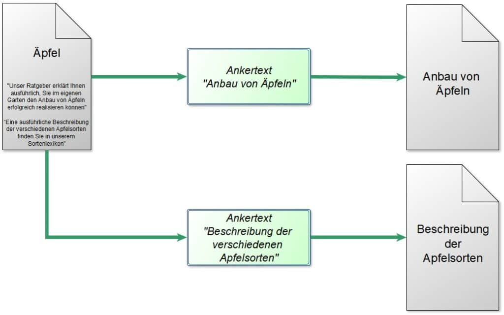 Relevanzbeziehung bei multipler Verlinkung